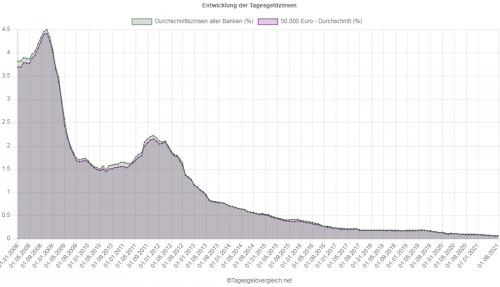 tagesgeldvergleich.net Verlauf Zinsen Tagesgeld 2008 bis 2021