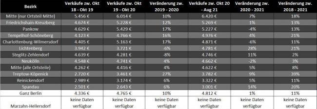 Tabelle Kaufpreisentwicklung Immobilien Berlin 2018 2019 2020 2021